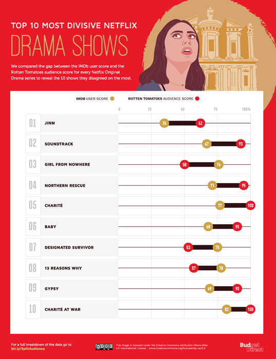 The Top 10 Most Divisive Netflix Drama Shows